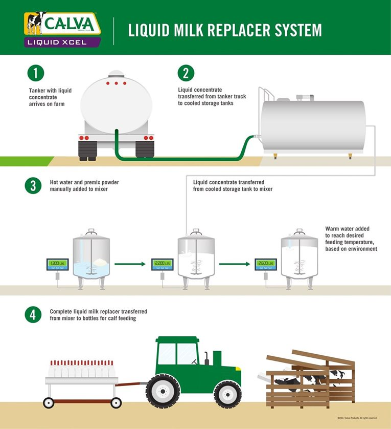 Calva_Liquid-20Xcel_Infographic_english_FINAL